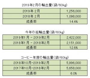 2019年2月の生産量と輸出量のご報告