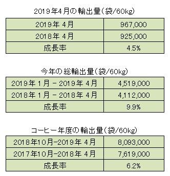 2019年4月の生産量と輸出量のご報告