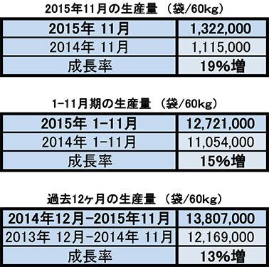 2015年11月〆生産量&輸出量