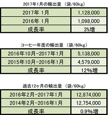 2017年1月締め生産量のご報告