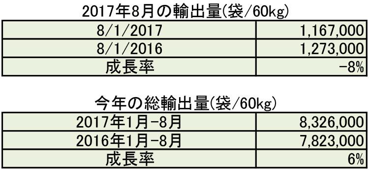 2017年8月の生産量と輸出量のご報告