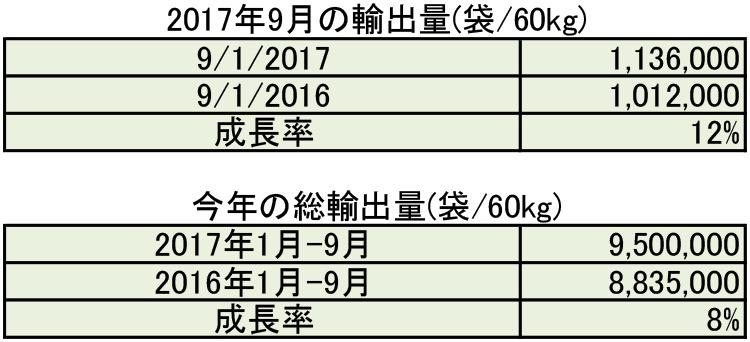 2017年9月の生産量と輸出量のご報告
