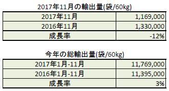 2017年11月の生産量と輸出量のご報告