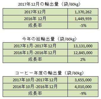 2017年12月の生産量と輸出量のご報告
