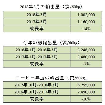 2018年3月の生産量と輸出量のご報告