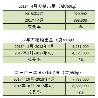 2018年4月の生産量と輸出量のご報告